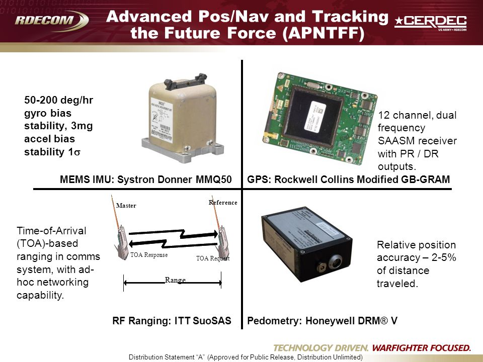"Distribution Statement ""A"" (Approved for Public Release, Distribution Unlimited) MEMS IMU: Systron Donner MMQ50GPS: Rockwell Collins Modified GB-GRAM"