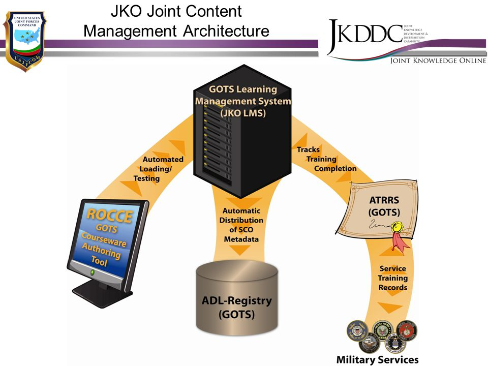 Knowledge as a force multiplier JKO Joint Content Management Architecture