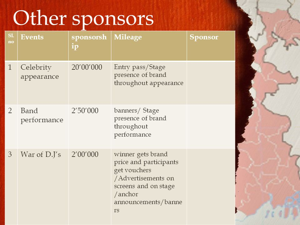 Other sponsors Sl.