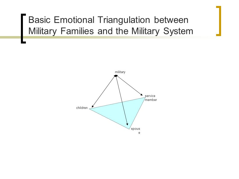 Basic Emotional Triangulation between Military Families and the Military System military service member spous e children