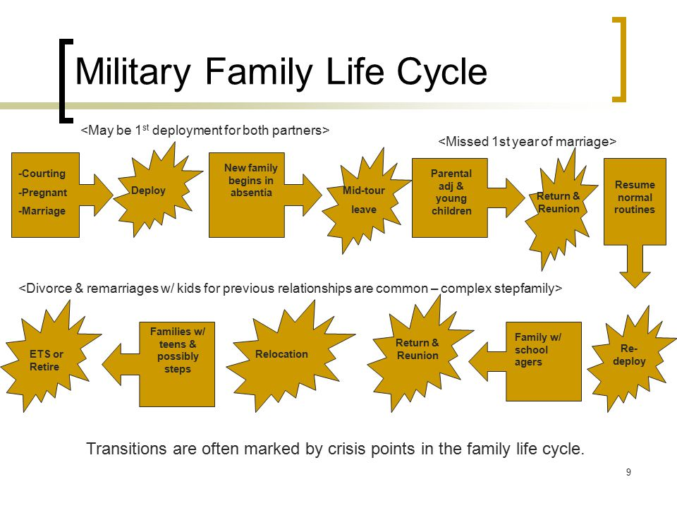 9 Military Family Life Cycle -Courting -Pregnant -Marriage DeployMid-tour leave New family begins in absentia Parental adj & young children Transition