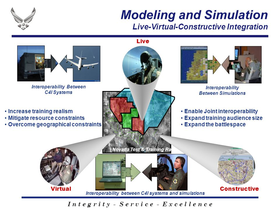 I n t e g r i t y - S e r v i c e - E x c e l l e n c e Modeling and Simulation Live-Virtual-Constructive Integration Increase training realism Mitigate resource constraints Overcome geographical constraints Constructive Interoperability Between C4I Systems Interoperability Between Simulations Interoperability between C4I systems and simulations Live Nevada Test & Training Range Enable Joint interoperability Expand training audience size Expand the battlespace Virtual