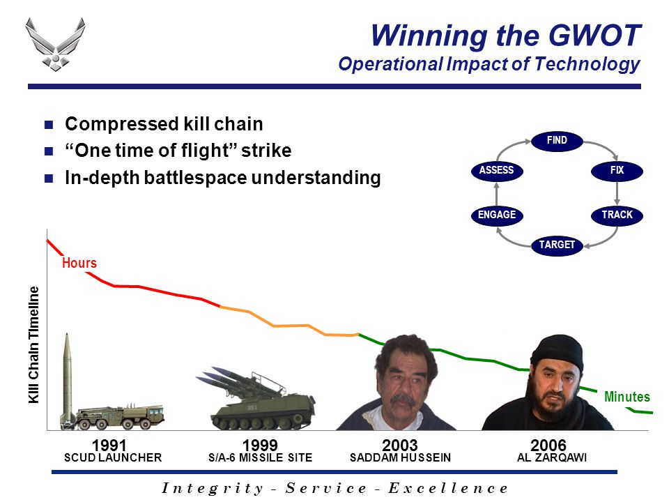 I n t e g r i t y - S e r v i c e - E x c e l l e n c e Compressed kill chain One time of flight strike In-depth battlespace understanding 2006 AL ZARQAWI 1991 SCUD LAUNCHER 1999 S/A-6 MISSILE SITE 2003 SADDAM HUSSEIN Kill Chain Timeline Hours Minutes ENGAGE ASSESS FIND FIX TRACK TARGET Winning the GWOT Operational Impact of Technology