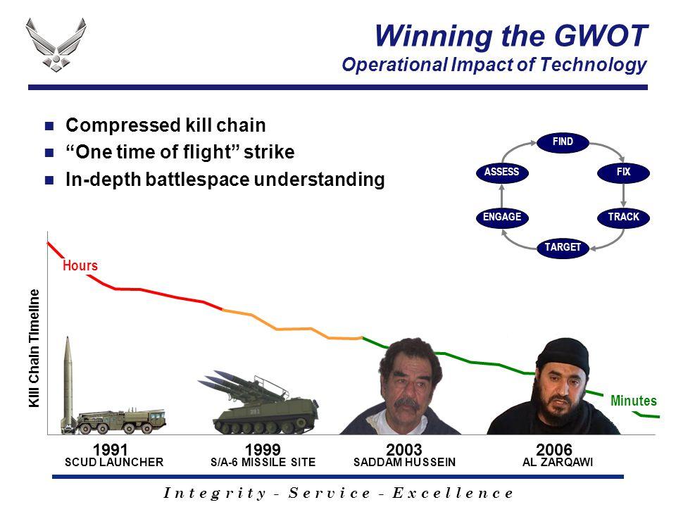 "I n t e g r i t y - S e r v i c e - E x c e l l e n c e Compressed kill chain ""One time of flight"" strike In-depth battlespace understanding 2006 AL Z"