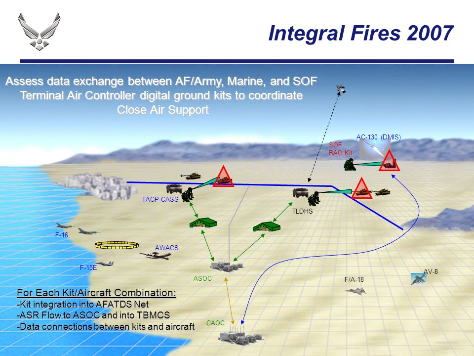 I n t e g r i t y - S e r v i c e - E x c e l l e n c e Integral Fires 2007 TACP-CASS TLDHS SOF BAO Kit Assess data exchange between AF/Army, Marine,