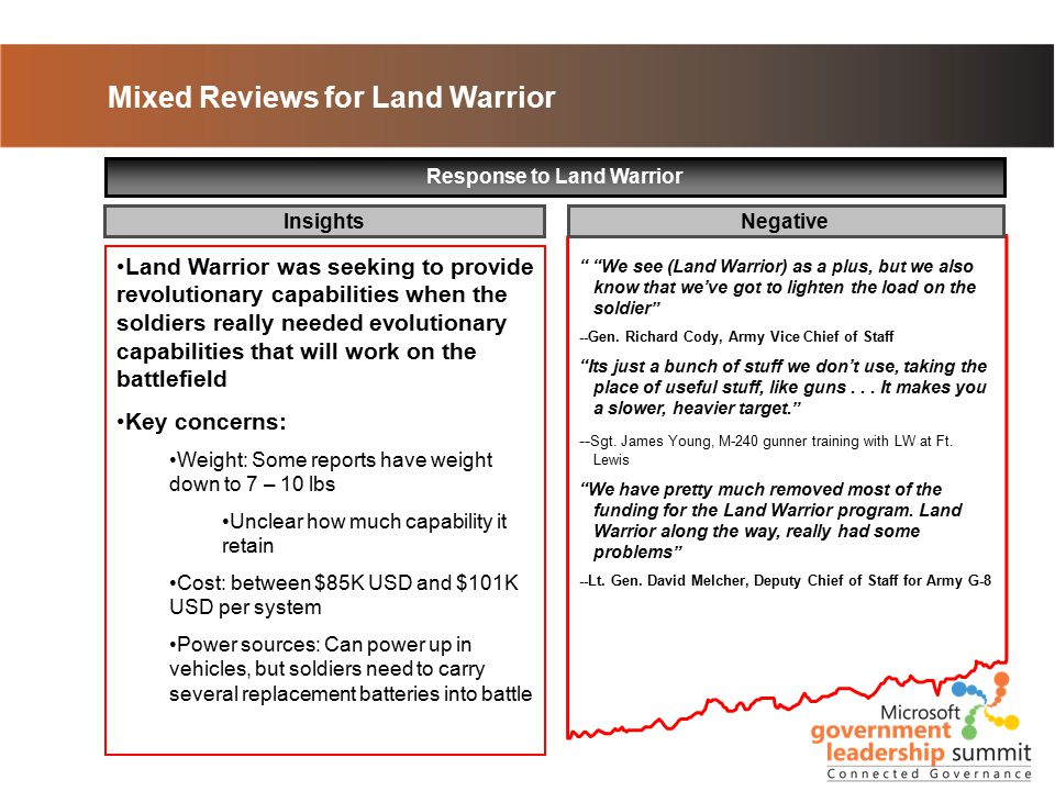 Mixed Reviews for Land Warrior Response to Land Warrior InsightsNegative We see (Land Warrior) as a plus, but we also know that we've got to lighten the load on the soldier --Gen.