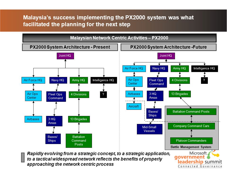 Malaysia's success implementing the PX2000 system was what facilitated the planning for the next step Malaysian Network Centric Activities – PX2000 Rapidly evolving from a strategic concept, to a strategic application, to a tactical widespread network reflects the benefits of properly approaching the network centric process PX2000 System Architecture -FuturePX2000 System Architecture - Present Joint HQ Navy HQAir Force HQArmy HQ Airbases Intelligence HQ .