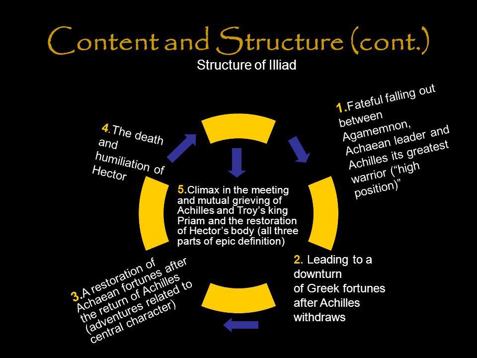 "Content and Structure (cont.) Structure of Illiad 1. Fateful falling out between Agamemnon, Achaean leader and Achilles its greatest warrior (""high po"