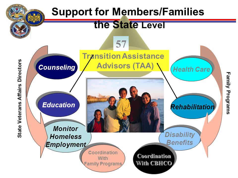 15 Support for Members/Families the State Level Education Monitor Homeless Employment Monitor Homeless Employment Rehabilitation Transition Assistance