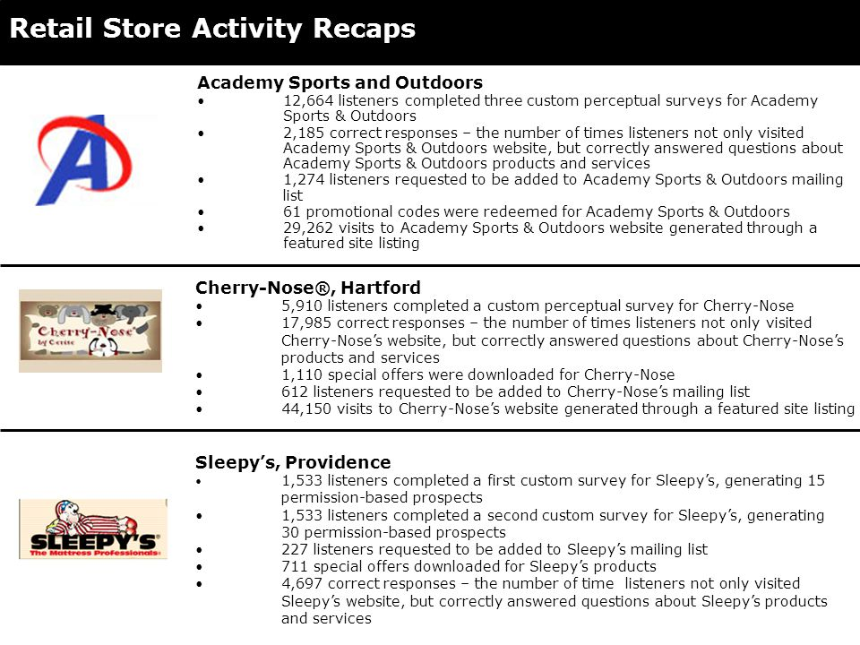 Retail Store Activity Recaps Academy Sports and Outdoors 12,664 listeners completed three custom perceptual surveys for Academy Sports & Outdoors 2,185 correct responses – the number of times listeners not only visited Academy Sports & Outdoors website, but correctly answered questions about Academy Sports & Outdoors products and services 1,274 listeners requested to be added to Academy Sports & Outdoors mailing list 61 promotional codes were redeemed for Academy Sports & Outdoors 29,262 visits to Academy Sports & Outdoors website generated through a featured site listing Cherry-Nose®, Hartford 5,910 listeners completed a custom perceptual survey for Cherry-Nose 17,985 correct responses – the number of times listeners not only visited Cherry-Nose's website, but correctly answered questions about Cherry-Nose's products and services 1,110 special offers were downloaded for Cherry-Nose 612 listeners requested to be added to Cherry-Nose's mailing list 44,150 visits to Cherry-Nose's website generated through a featured site listing Sleepy's, Providence 1,533 listeners completed a first custom survey for Sleepy's, generating 15 permission-based prospects 1,533 listeners completed a second custom survey for Sleepy's, generating 30 permission-based prospects 227 listeners requested to be added to Sleepy's mailing list 711 special offers downloaded for Sleepy's products 4,697 correct responses – the number of time listeners not only visited Sleepy's website, but correctly answered questions about Sleepy's products and services