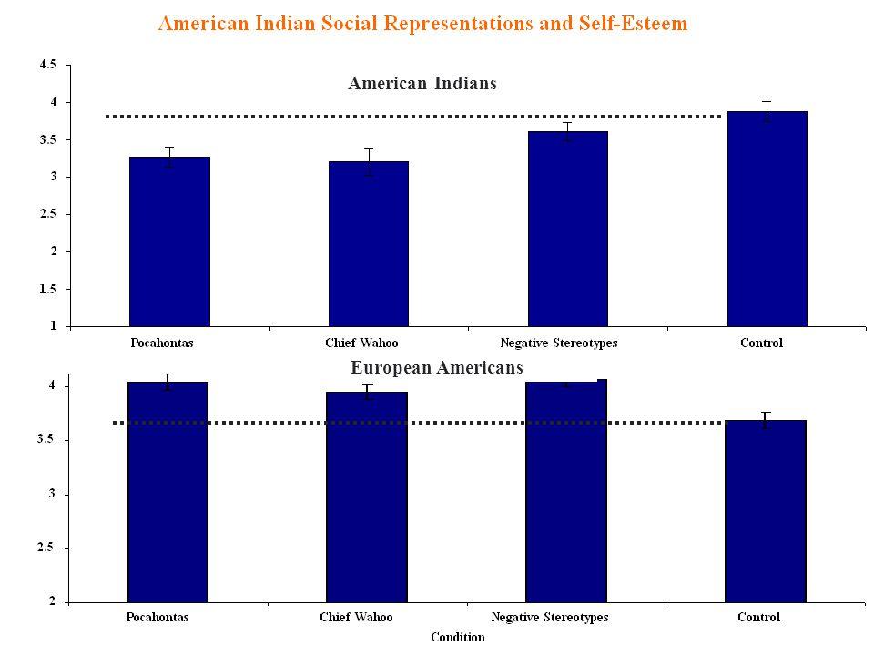 American Indians European Americans
