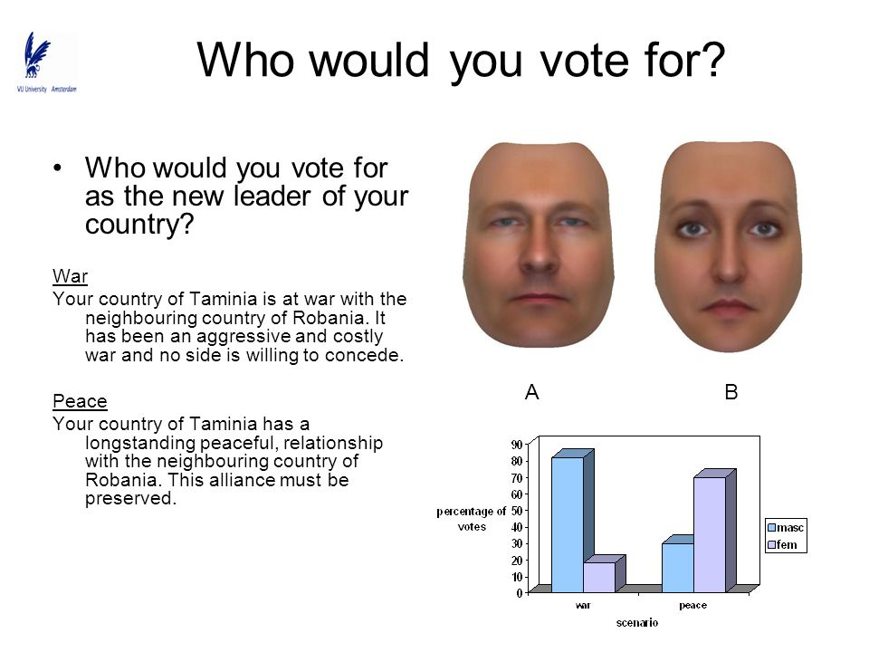 Who would you vote for as the new leader of your country? War Your country of Taminia is at war with the neighbouring country of Robania. It has been