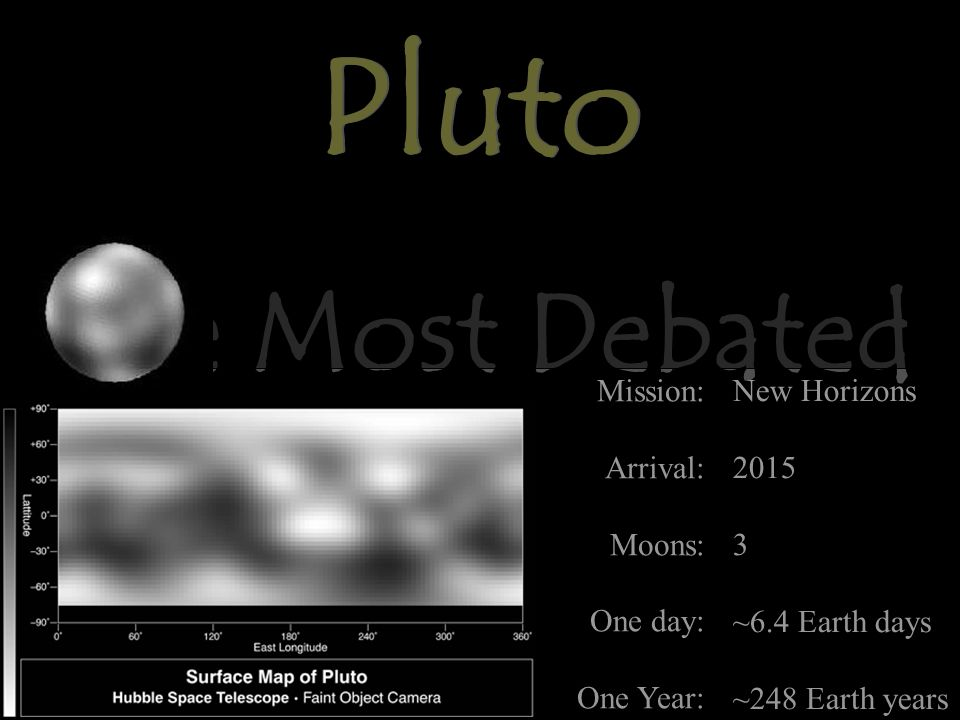 Pluto The Most Debated Mission: Arrival: Moons: One day: One Year: New Horizons 2015 3 ~6.4 Earth days ~248 Earth years Pluto