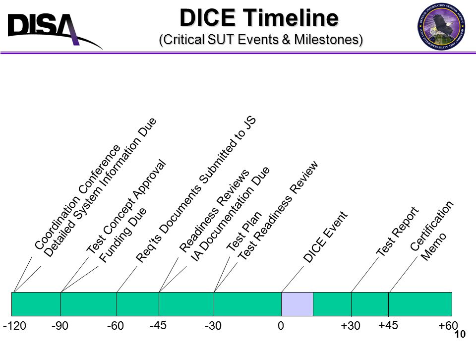 10 DICE Timeline (Critical SUT Events & Milestones) DICE Event Coordination Conference Test Plan Test Readiness Review 0-30-60-90+30+60 Funding Due Detailed System Information Due Certification Memo -120 Readiness Reviews IA Documentation Due Test Report +45 Test Concept Approval Req'ts Documents Submitted to JS -45