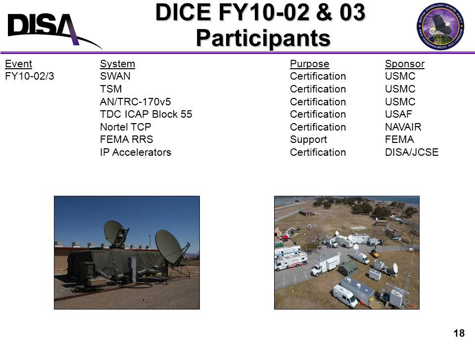 18 DICE FY10-02 & 03 Participants EventSystemPurpose Sponsor FY10-02/3 SWANCertificationUSMC TSMCertificationUSMC AN/TRC-170v5Certification USMC TDC ICAP Block 55Certification USAF Nortel TCPCertification NAVAIR FEMA RRSSupportFEMA IP AcceleratorsCertificationDISA/JCSE