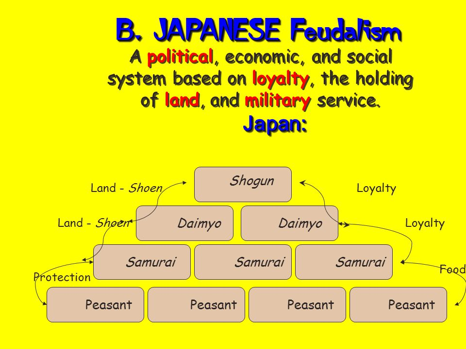 A. EUROPEAN Feudalism A political, economic, and social system based on loyalty, the holding of land, and military service. Europe: King Lord Knight P