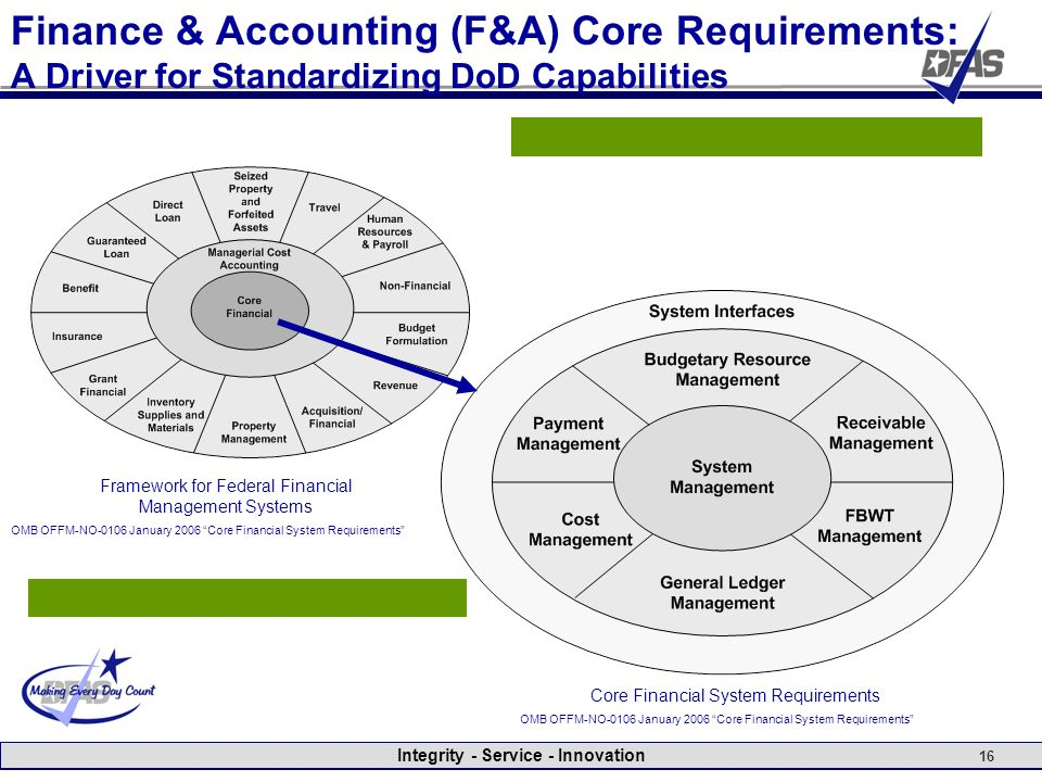 Integrity - Service - Innovation 16 Finance & Accounting (F&A) Core Requirements: A Driver for Standardizing DoD Capabilities Core Financial System Re