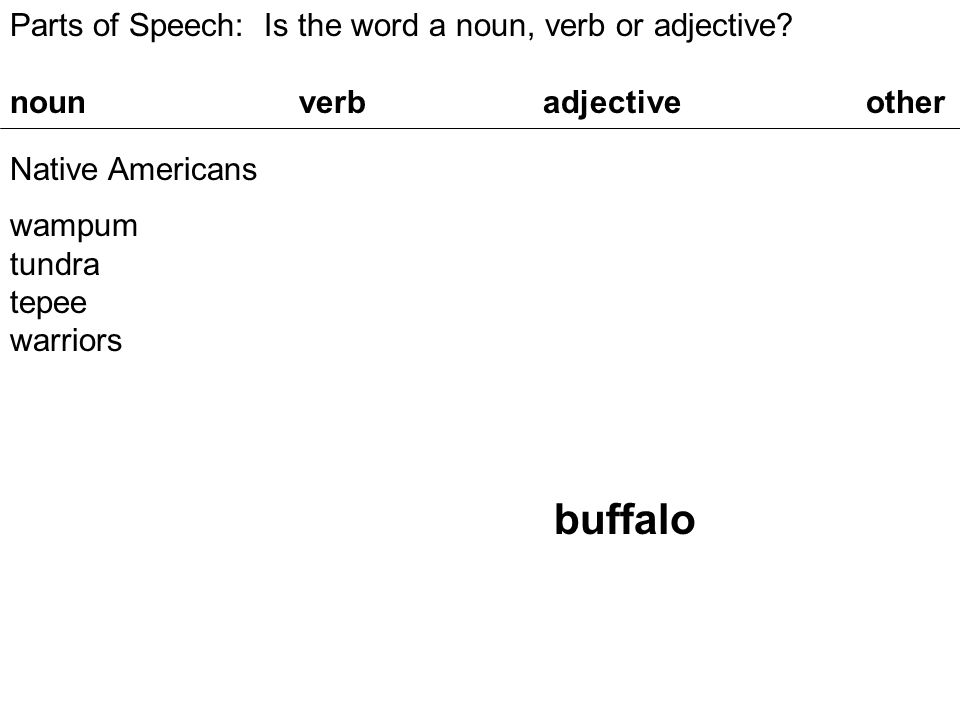 Parts of Speech: Is the word a noun, verb or adjective.