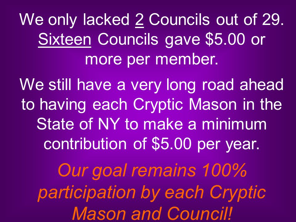We only lacked 2 Councils out of 29. Sixteen Councils gave $5.00 or more per member. We still have a very long road ahead to having each Cryptic Mason
