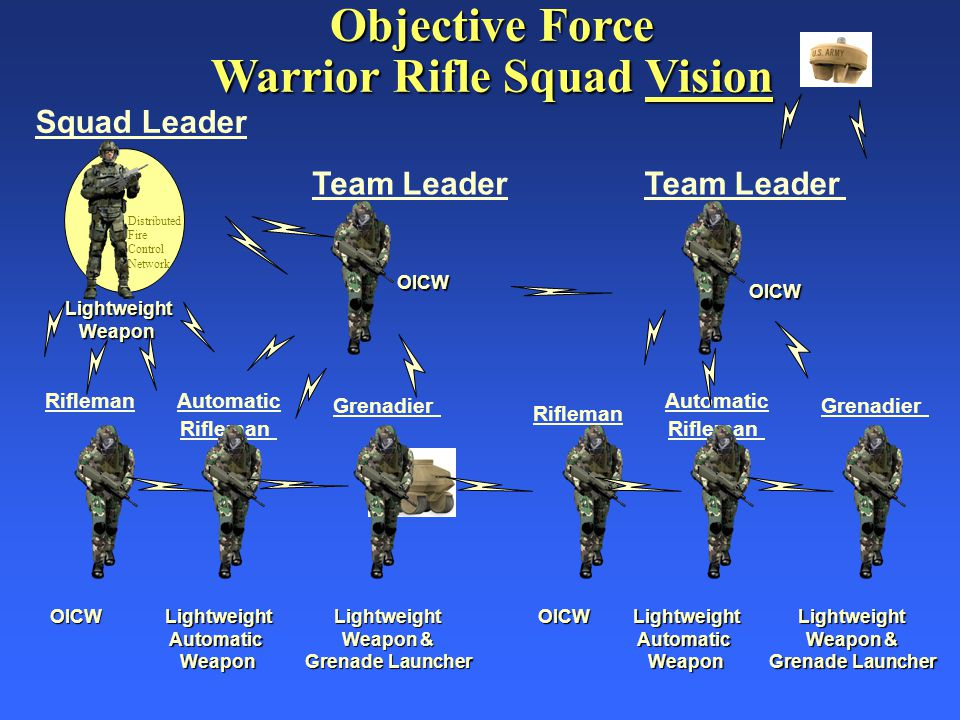 Squad Leader Automatic Rifleman Team Leader Rifleman Objective Force Warrior Rifle Squad Vision Distributed Fire Control Network Grenadier Team Leader OICWLightweightAutomaticWeaponLightweight Weapon & Grenade Launcher Automatic Rifleman Grenadier OICWLightweightAutomaticWeaponLightweight Weapon & Grenade Launcher OICW OICW LightweightWeapon