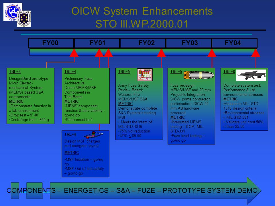 FY00 FY01 FY02 FY03 FY04 TRL=4 Preliminary Fuze Architecture; Demo MEMS/MSF Components in Test Barrel METRIC MEMS component function & survivability – go/no go Parts count to 5 TRL=6 Complete system test; Performance & Ltd Environmental stresses METRIC Assess to MIL- STD- 1316 design criteria Environmental stresses – MIL-STD-331 Validate unit cost 50% < than $5.50 TRL=5 Fuze redesign; MEMS/MSF and 20 mm Projectile Integration; OICW prime contractor participation; OICW 20 mm AB hardware procured METRIC Integrated MEMS testing – ITOP, MIL- STD-331 Fuze level testing – go/no go TRL=4 Design MSF charges and energetic layout METRIC MSF Initiation – go/no go MSF Out of line safety – go/no go TRL=3 Design/Build prototype Micro Electro- mechanical System (MEMS) based S&A components METRIC Demonstrate function in a lab environment Drop test – 5' 40' Centrifuge test – 600 g TRL=5 Army Fuze Safety Review Board; Weapon Fire MEMS/MSF S&A METRIC Demonstrate complete S&A System including MSF Meets the intent of MIL-STD-1316 75% vol reduction UPC < $5.50 COMPONENTS - ENERGETICS – S&A – FUZE – PROTOTYPE SYSTEM DEMO OICW System Enhancements STO III.WP.2000.01