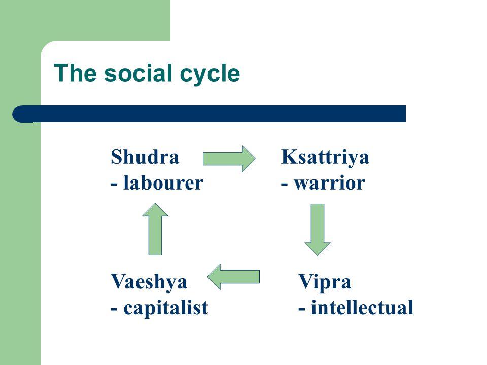 The social cycle Shudra - labourer Ksattriya - warrior Vipra - intellectual Vaeshya - capitalist