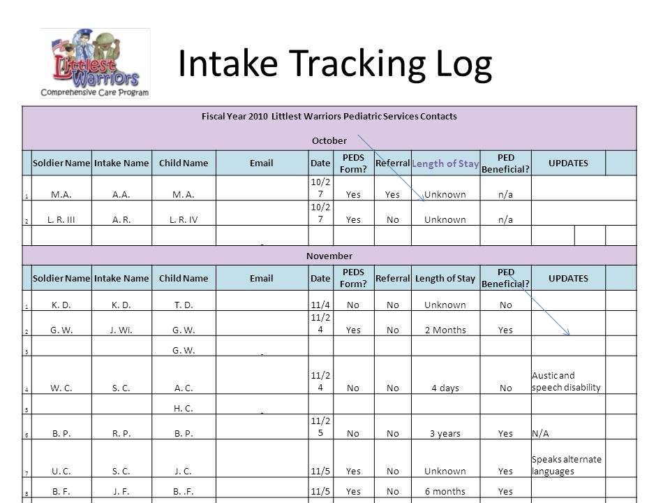 Intake Tracking Log Fiscal Year 2010 Littlest Warriors Pediatric Services Contacts October Soldier NameIntake NameChild NameEmailDate PEDS Form.