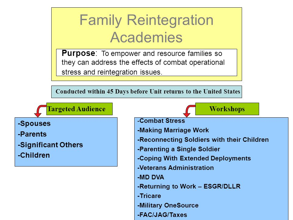 Family Reintegration Academies Purpose: To empower and resource families so they can address the effects of combat operational stress and reintegration issues.