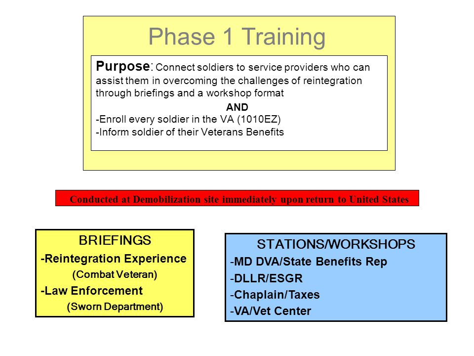 Phase 1 Training Purpose: Connect soldiers to service providers who can assist them in overcoming the challenges of reintegration through briefings and a workshop format AND -Enroll every soldier in the VA (1010EZ) -Inform soldier of their Veterans Benefits Conducted at Demobilization site immediately upon return to United States STATIONS/WORKSHOPS -MD DVA/State Benefits Rep -DLLR/ESGR -Chaplain/Taxes -VA/Vet Center BRIEFINGS -Reintegration Experience (Combat Veteran) -Law Enforcement (Sworn Department)