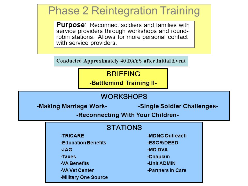Phase 2 Reintegration Training Conducted Approximately 40 DAYS after Initial Event Purpose: Reconnect soldiers and families with service providers through workshops and round- robin stations.