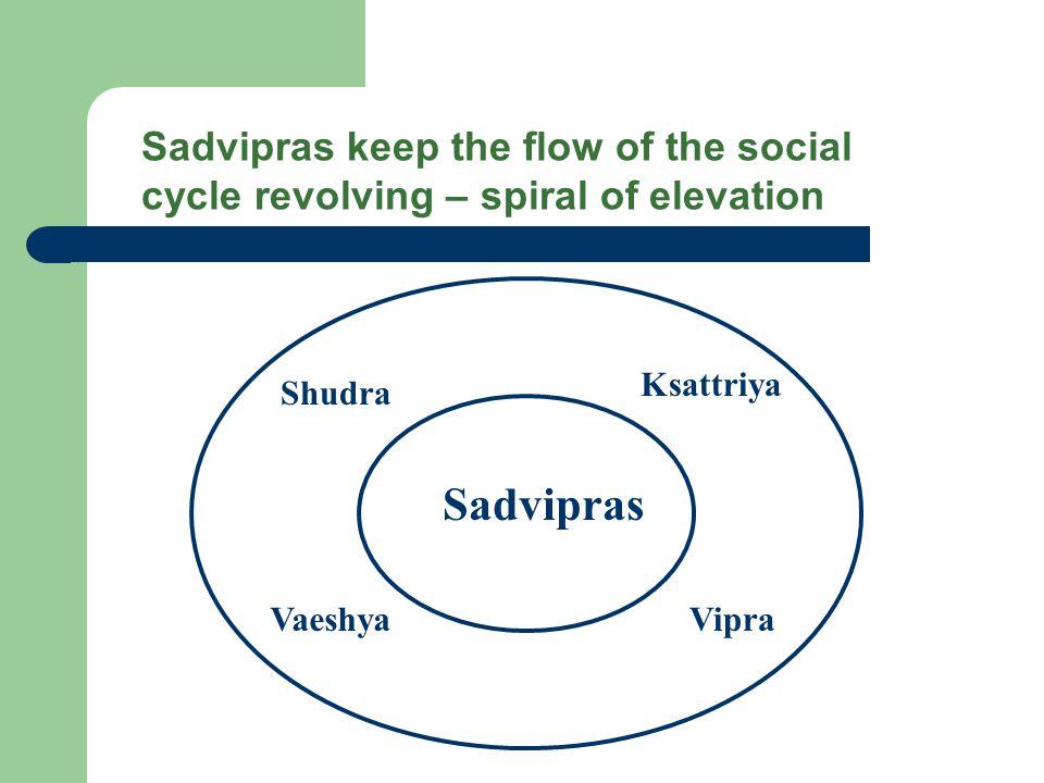 Sadvipras Shudra Ksattriya VaeshyaVipra Sadvipras keep the flow of the social cycle revolving – spiral of elevation
