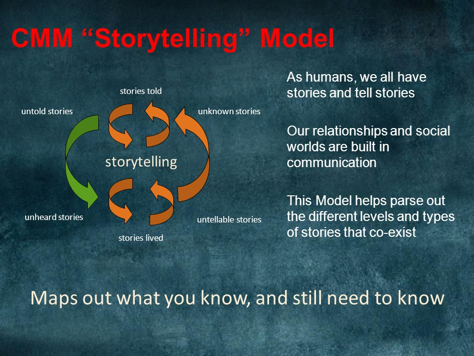 As humans, we all have stories and tell stories Our relationships and social worlds are built in communication This Model helps parse out the different levels and types of stories that co-exist CMM Storytelling Model stories told storytelling stories lived untold stories unheard stories unknown stories untellable stories Maps out what you know, and still need to know