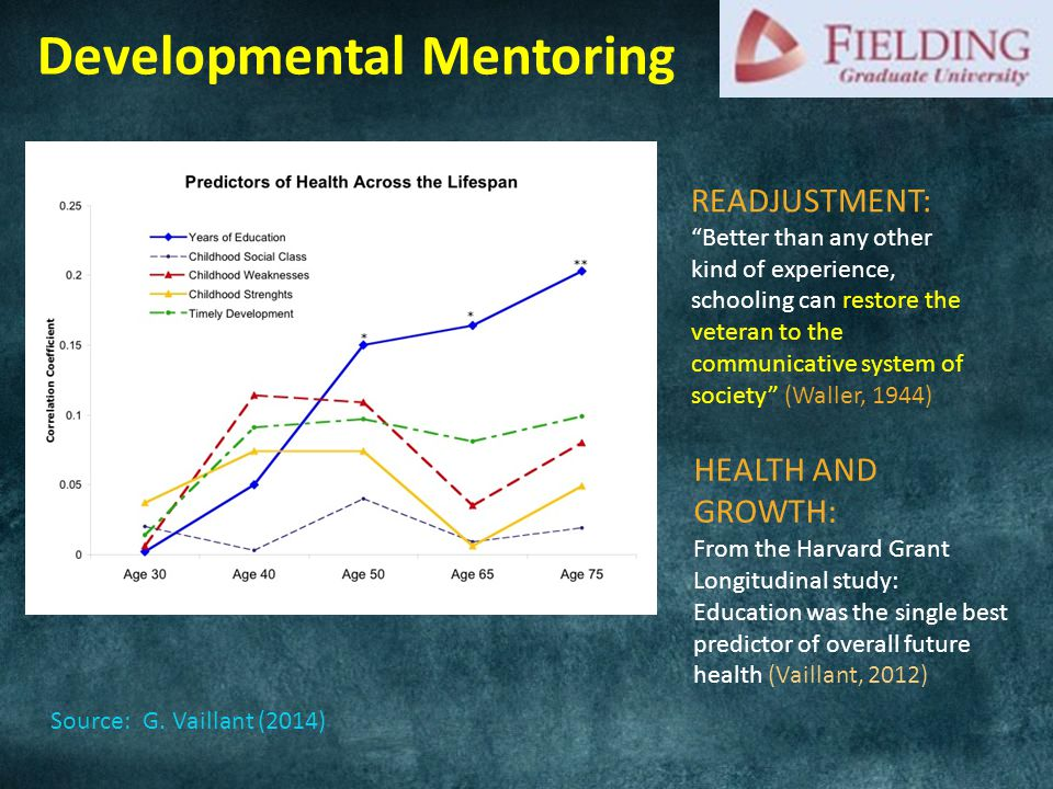 READJUSTMENT: Better than any other kind of experience, schooling can restore the veteran to the communicative system of society (Waller, 1944) HEALTH AND GROWTH: From the Harvard Grant Longitudinal study: Education was the single best predictor of overall future health (Vaillant, 2012) Developmental Mentoring Source: G.