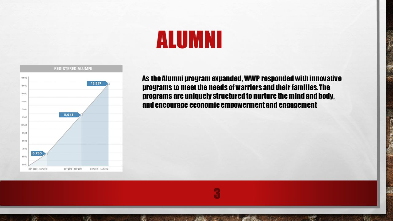 ANNUAL ALUMNI SURVEY RESULTS 4 In 2010, Wounded Warrior Project ® (WWP) began conducting an annual WWP Alumni survey.