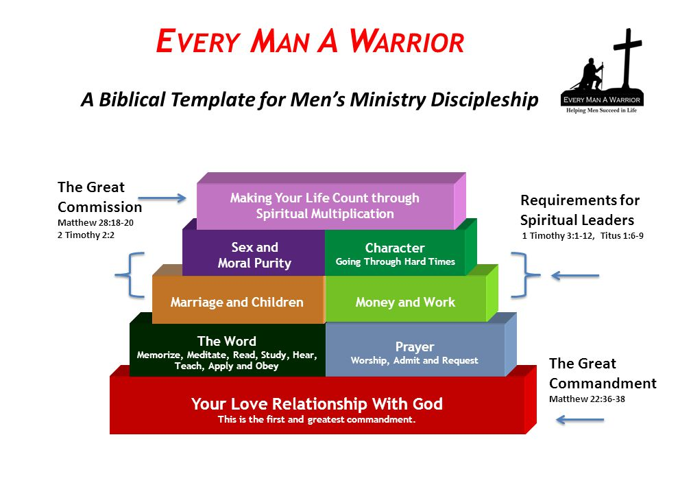 Making Disciples Is a PROCESS Every Man A Warrior Discipleship Process