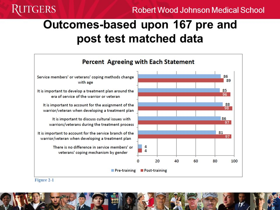 Outcomes-based upon 167 pre and post test matched data