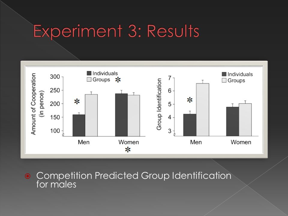  Competition Predicted Group Identification for males