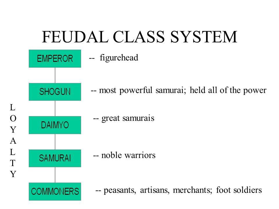 FEUDAL CLASS SYSTEM -- figurehead -- most powerful samurai; held all of the power -- great samurais -- noble warriors -- peasants, artisans, merchants; foot soldiers LOYALTYLOYALTY