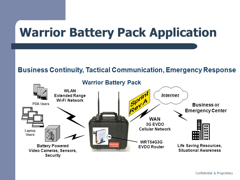Confidential & Proprietary Warrior Battery Pack Application Business Continuity, Tactical Communication, Emergency Response Internet Warrior Battery Pack WLAN Extended Range Wi-Fi Network PDA Users Laptop Users Battery Powered Video Cameras, Sensors, Security WAN 3G EVDO Cellular Network Business or Emergency Center Life Saving Resources, Situational Awareness WRT54G3G EVDO Router