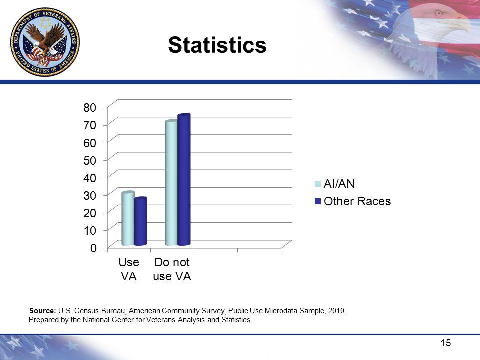 Statistics 15 Source: U.S. Census Bureau, American Community Survey, Public Use Microdata Sample, 2010. Prepared by the National Center for Veterans A