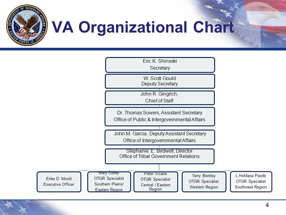VA Organizational Chart 4 W. Scott Gould Deputy Secretary John R. Gingrich, Chief of Staff Dr. Thomas Sowers, Assistant Secretary Office of Public & I