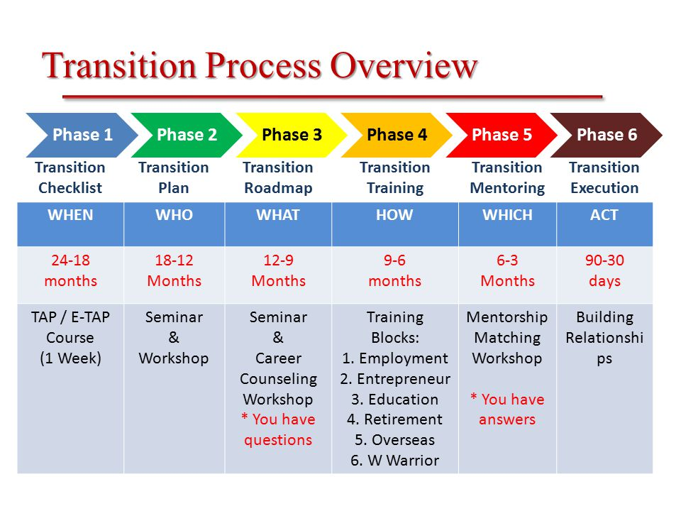 Transition Process Overview Transition Checklist Transition Plan Transition Roadmap Transition Training Transition Mentoring Transition Execution WHENWHOWHATHOWWHICHACT 24-18 months 18-12 Months 12-9 Months 9-6 months 6-3 Months 90-30 days TAP / E-TAP Course (1 Week) Seminar & Workshop Seminar & Career Counseling Workshop * You have questions Training Blocks: 1.