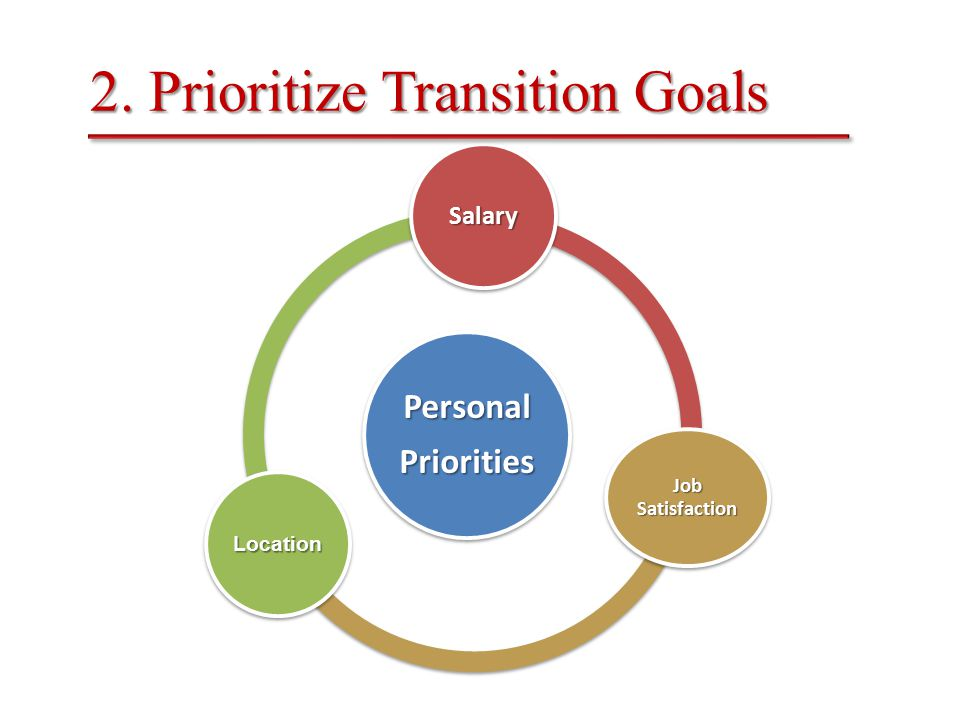 PersonalPriorities Salary Job Satisfaction Location 2. Prioritize Transition Goals