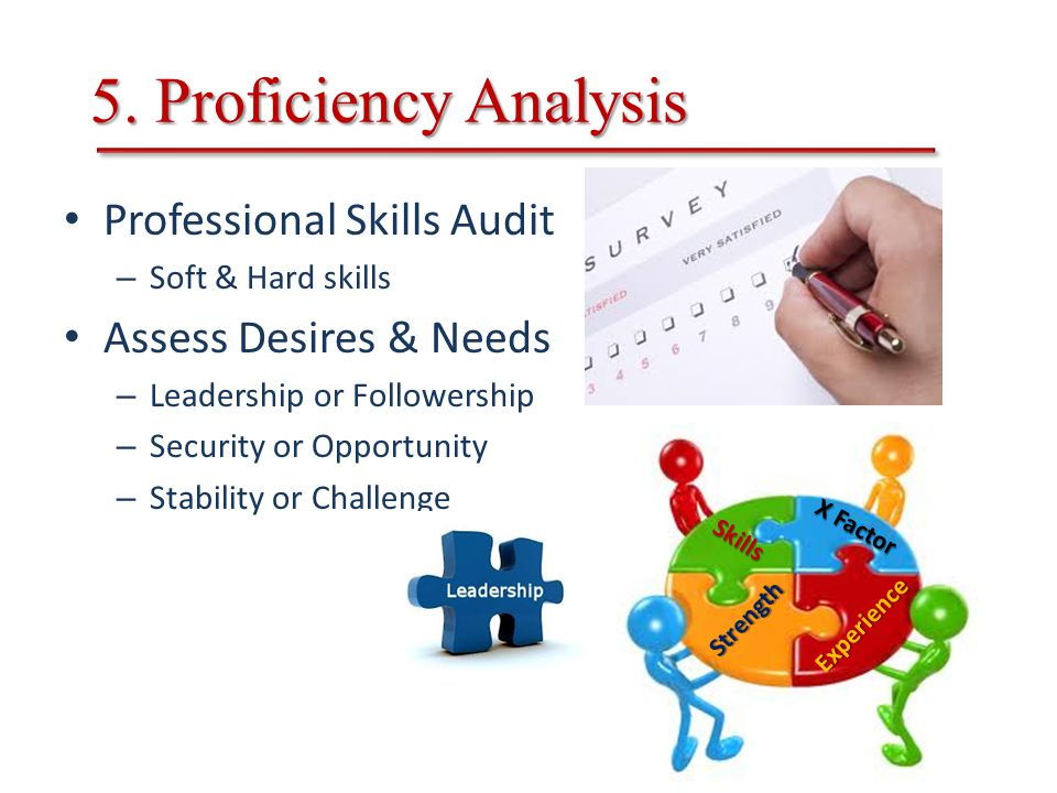 Professional Skills Audit – Soft & Hard skills Assess Desires & Needs – Leadership or Followership – Security or Opportunity – Stability or Challenge 5.