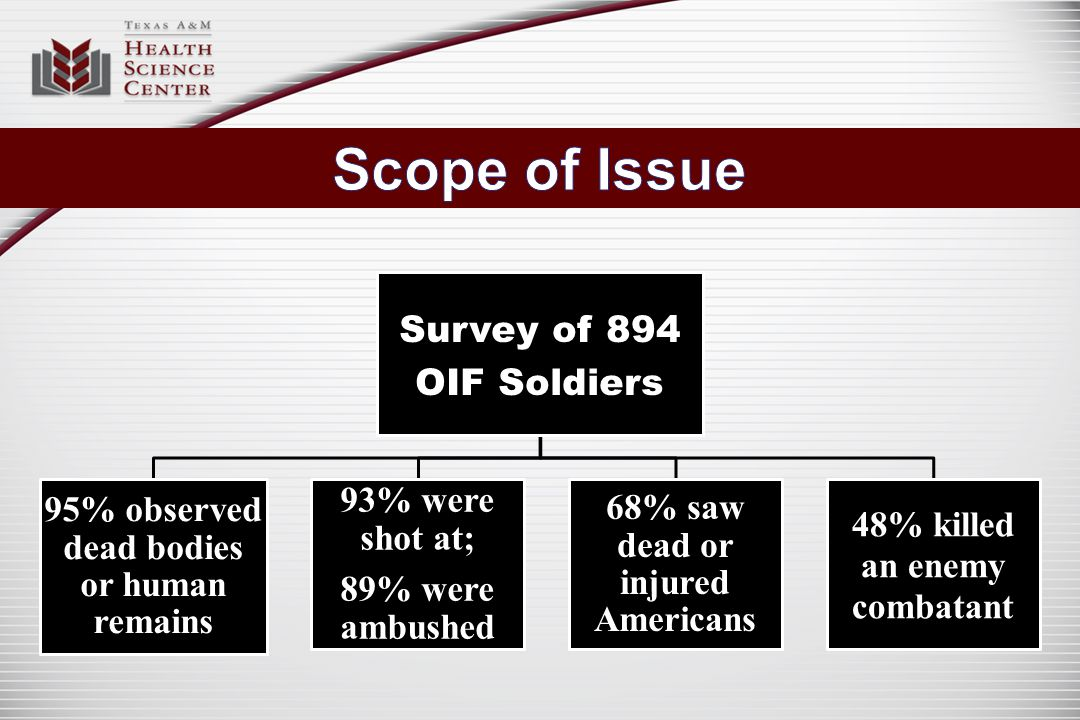 Survey of 894 OIF Soldiers 95% observed dead bodies or human remains 93% were shot at; 89% were ambushed 68% saw dead or injured Americans 48% killed an enemy combatant