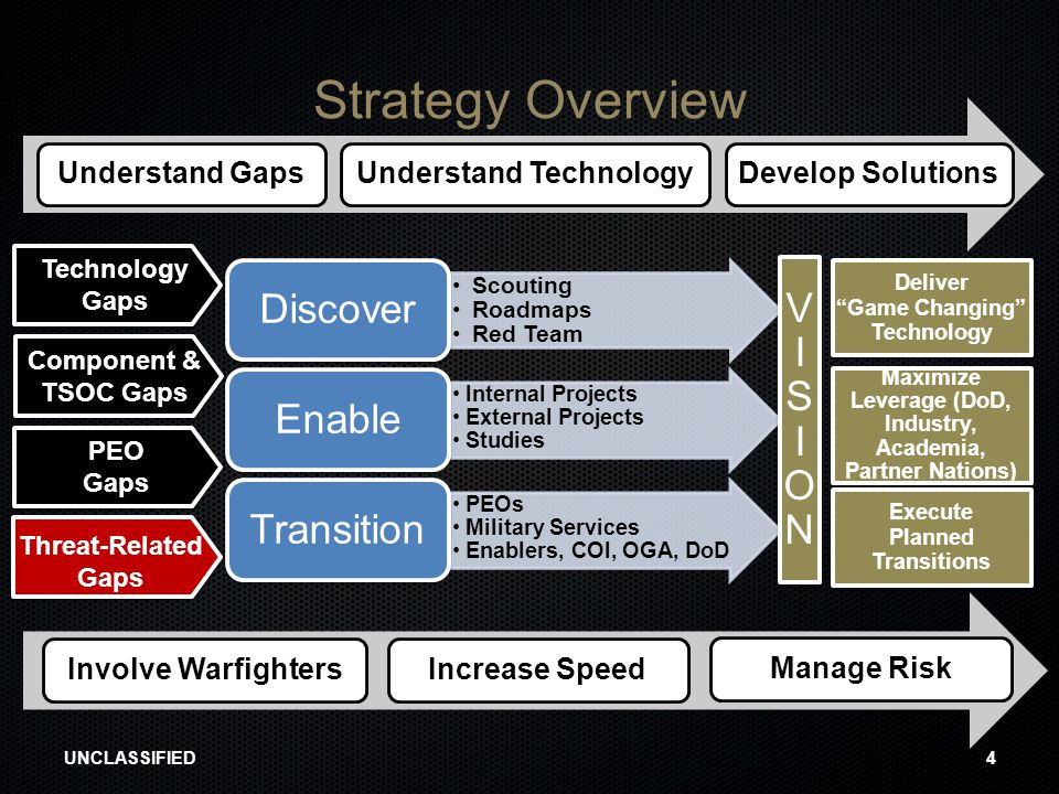 Strategy Overview UNCLASSIFIED4 Scouting Roadmaps Red Team Discover Internal Projects External Projects Studies Enable PEOs Military Services Enablers