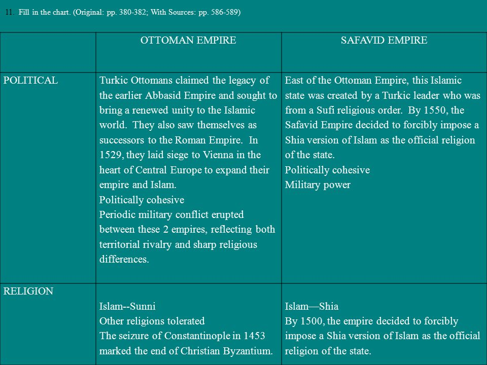 OTTOMAN EMPIRESAFAVID EMPIRE POLITICAL Turkic Ottomans claimed the legacy of the earlier Abbasid Empire and sought to bring a renewed unity to the Isl