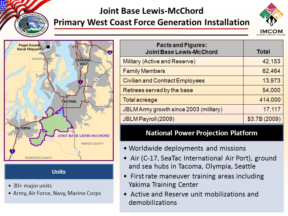 Joint Base Lewis-McChord Primary West Coast Force Generation Installation Facts and Figures: Joint Base Lewis-McChordTotal Military (Active and Reserv