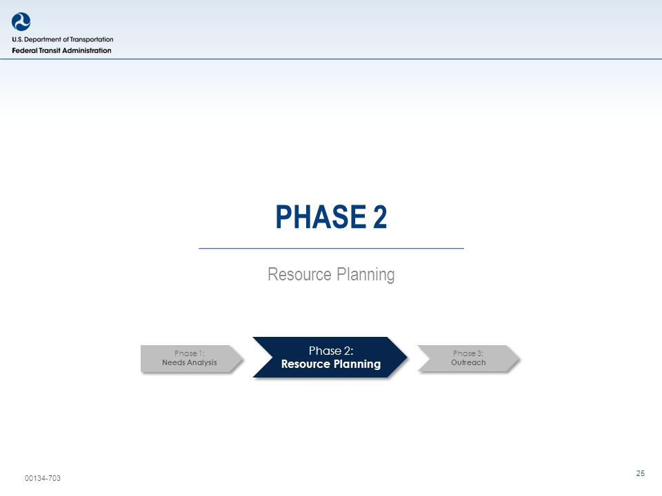00134-703 25 PHASE 2 Resource Planning Phase 2: Resource Planning Phase 1: Needs Analysis Phase 3: Outreach