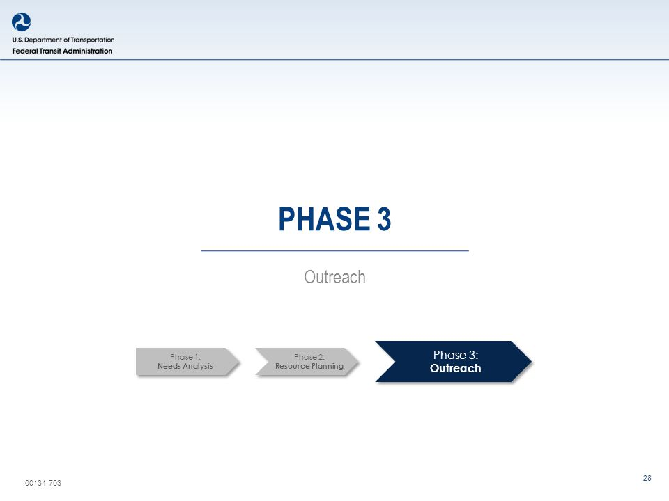 00134-703 28 PHASE 3 Outreach Phase 3: Outreach Phase 1: Needs Analysis Phase 2: Resource Planning